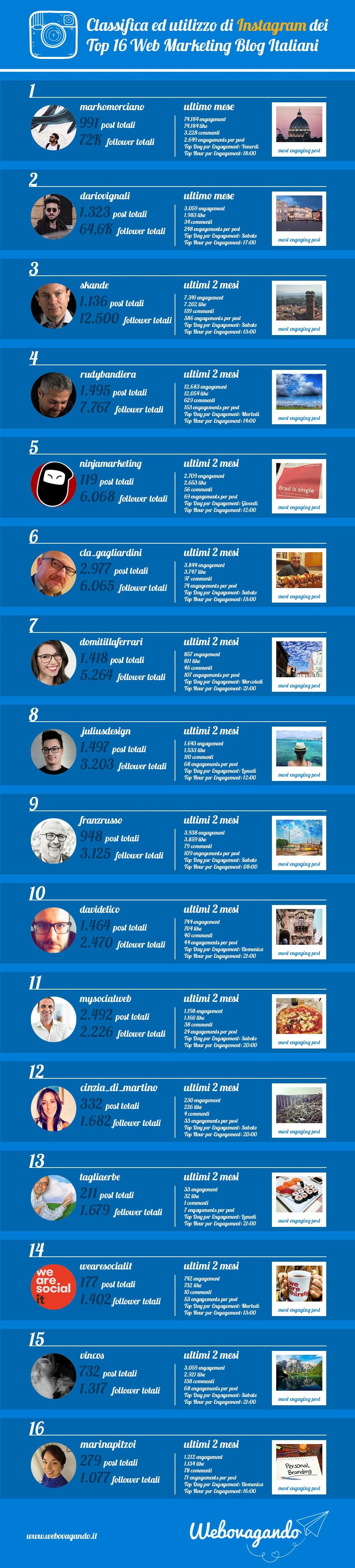 instagram_top_16_web_marketing_blog