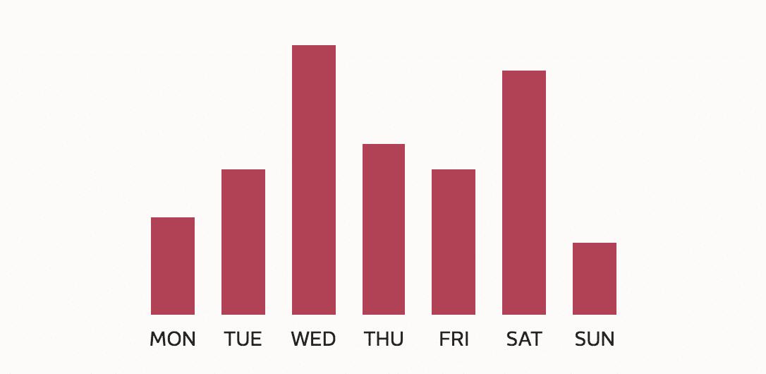 post settimanali