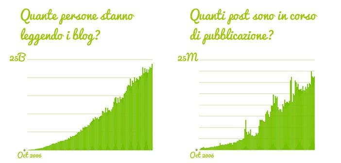 contenuti_blog_giornalieri