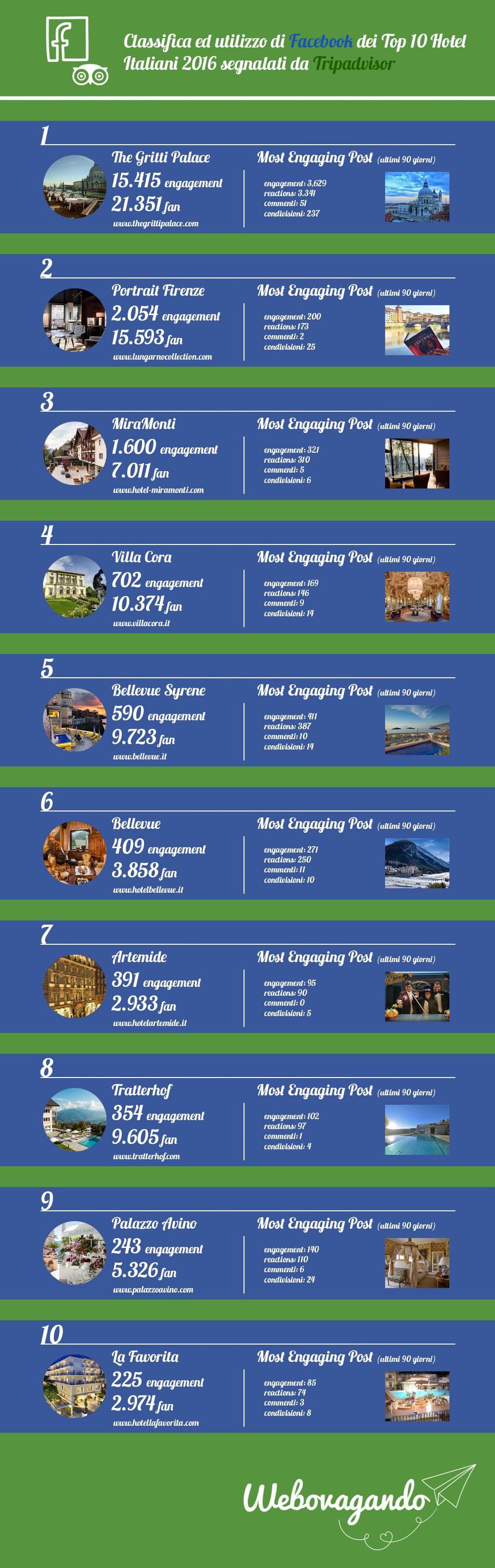 infografica_tripadvisor_facebook_top_hotel_italiani