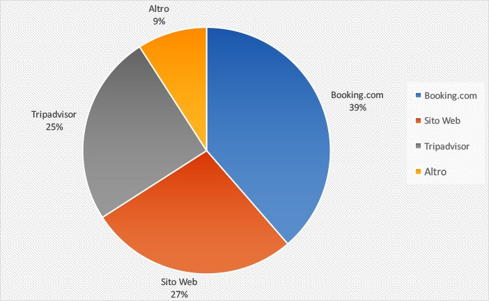 web_marketing_turistico_fonte_web_migliore