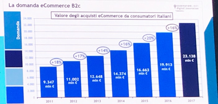 numeri ecommerce 2017