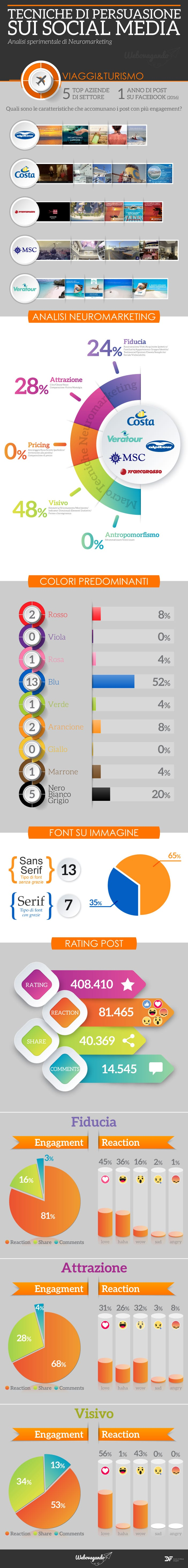 infografica tecniche di persuasione sui social media settore viaggi e turismo