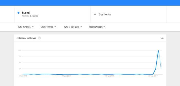 buondi motta google trends