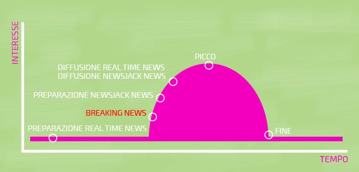 newsjacking vs real time marketing grafico