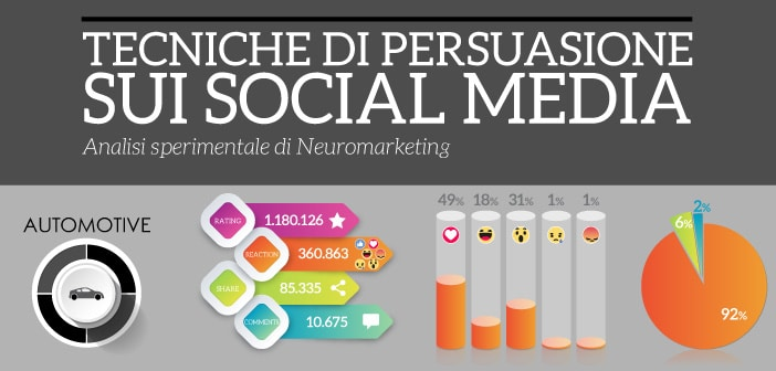Tecniche di persuasione sui social media – Automotive