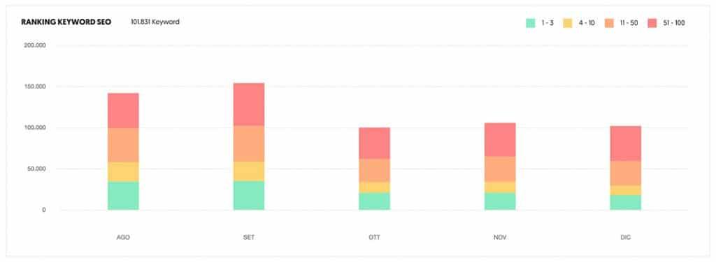 Ranking delle keyword a partire dal dominio analizzato