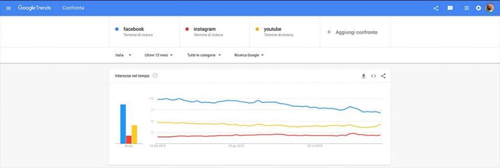 Google Trends Interfaccia
