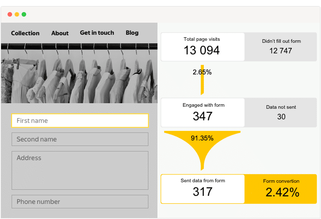 Yandex Metrica Form Analysis