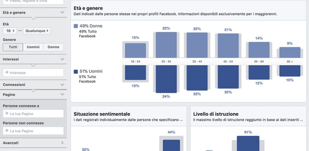 Facebook Audience Insight Dati Demografici