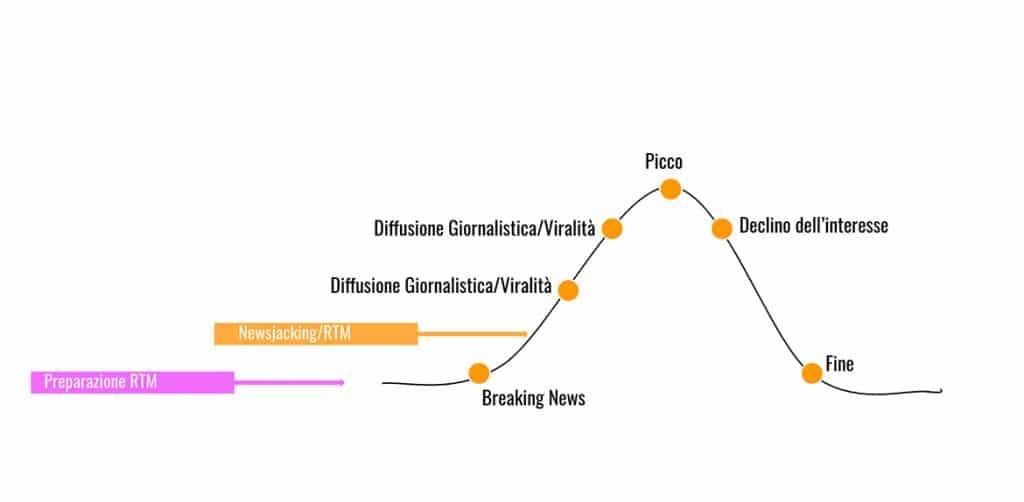Grafico Newsjacking e Real Time Marketing